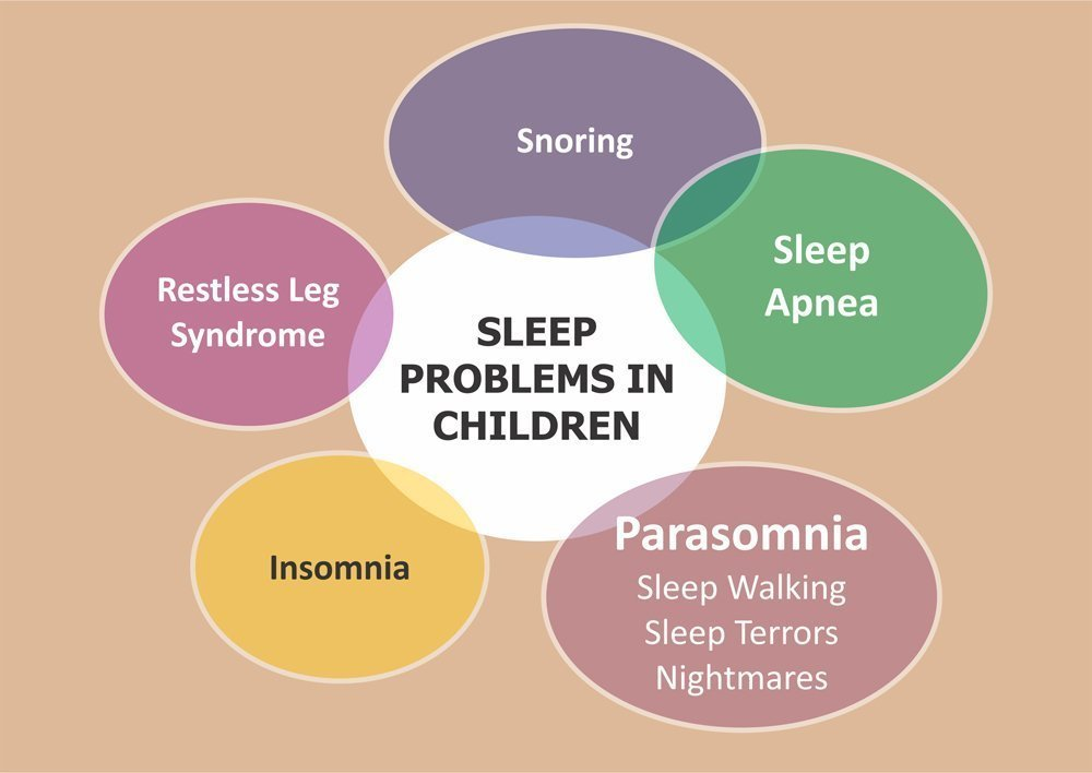 Childrens Sleep Problems Linked To >> Sleep Disorders In Children Dr Ankit Parakh