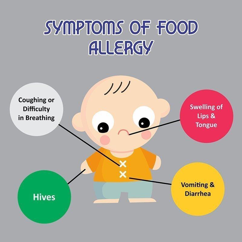 allergy symptom Food adult